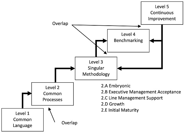 Kerzner PM Maturity Model
